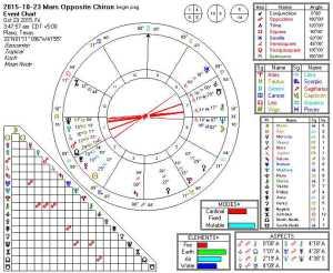 2015-10-23 Mars Opposite Chiron (Oppositions)