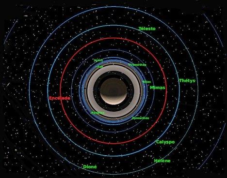 Saturn system